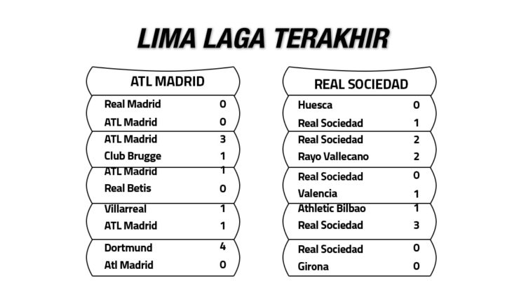 Atletico Madrid vs Real Sociedad Lima laga trakhir