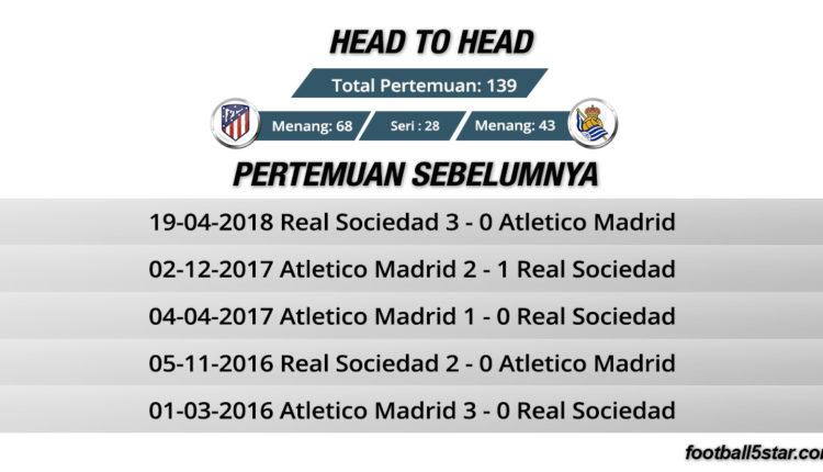 Atletico Madrid vs Real Sociedad head to head