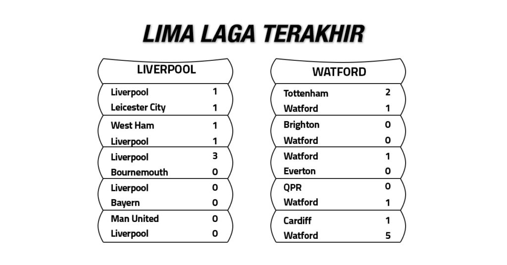 Tren Performa Liverpool vs Watford