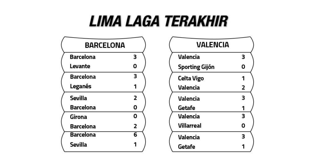 Tren Performa Barcelona vs Valencia