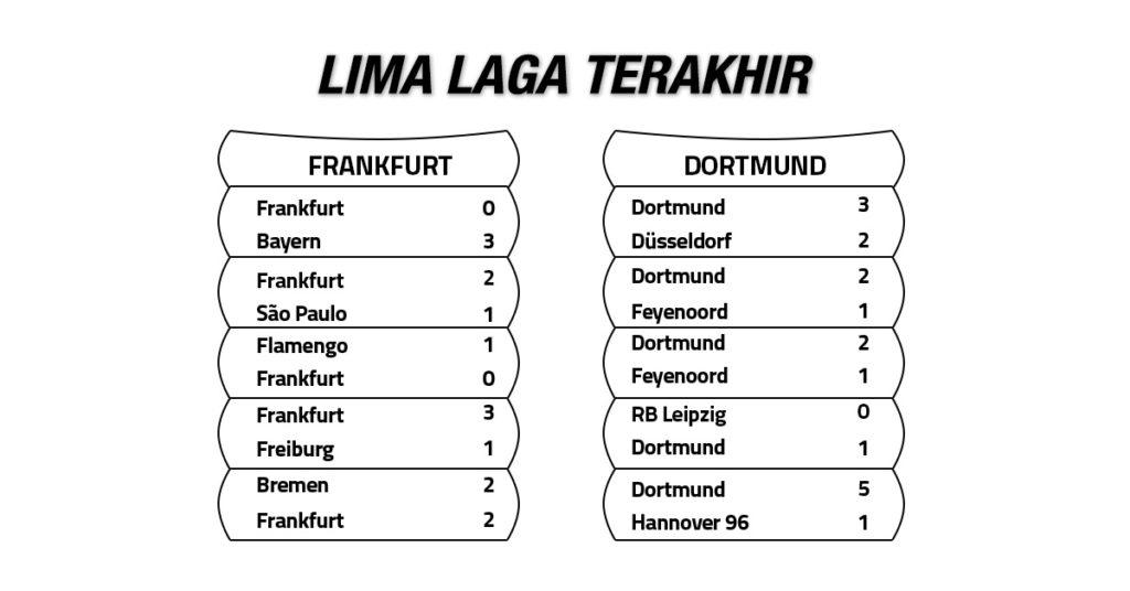 Tren Performa Eintracht Frankfurt vs Borussia Dortmund
