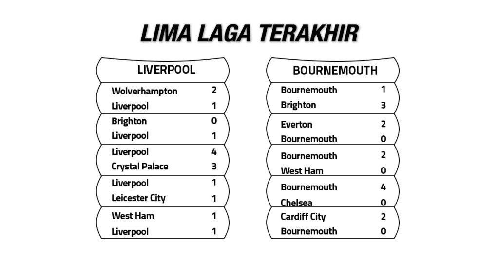 Tren Performa Liverpool vs Bournemouth
