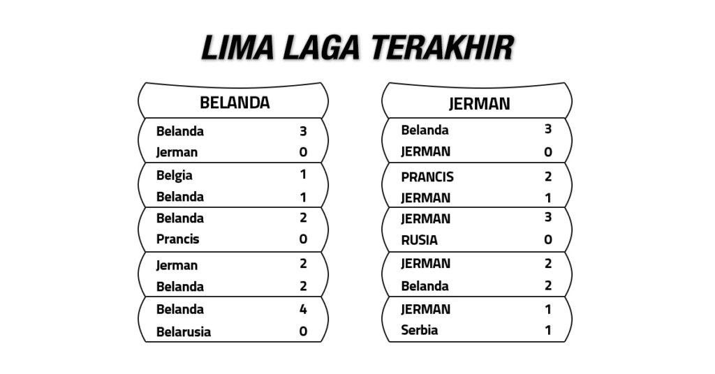 Tren Performa Belanda vs Jerman