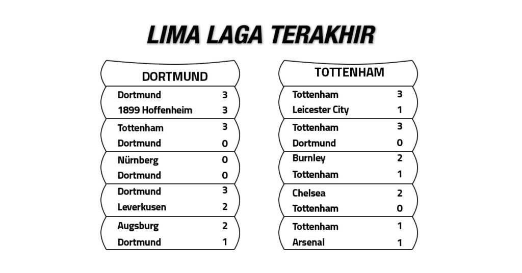 Tren Performa Borussia Dortmund vs Tottenham Hotspur