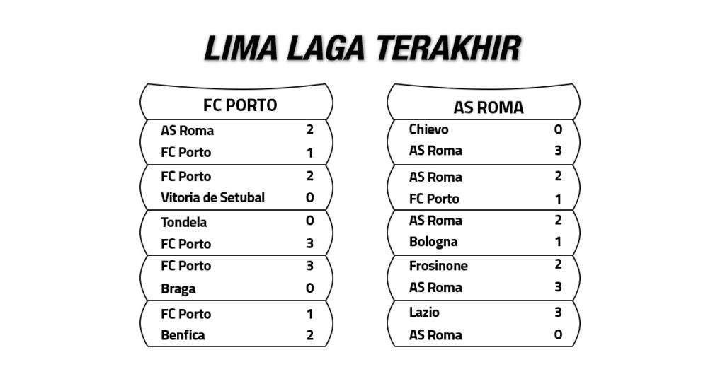 Tren Performa FC Porto vs AS Roma