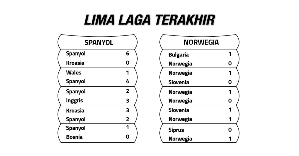 Tren Performa Spanyol vs Norwegia
