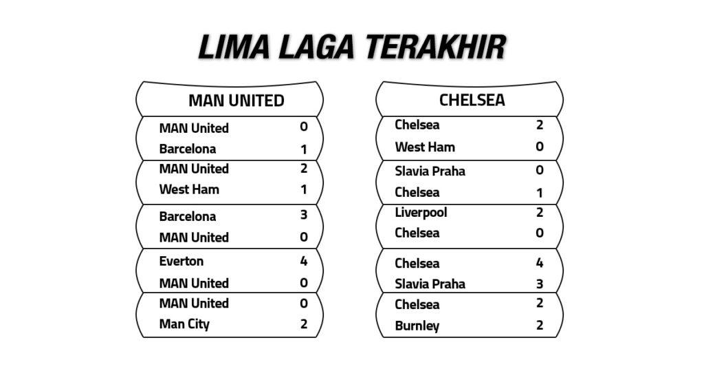 Tren Performa Manchester United vs Chelsea