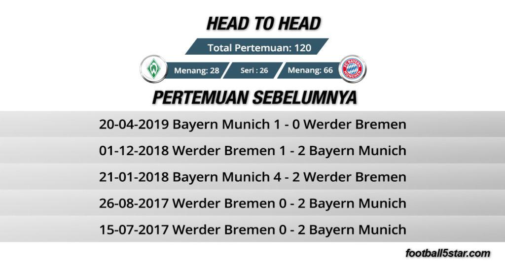 Rekor Pertemuan Werder Bremen vs Bayern Munich