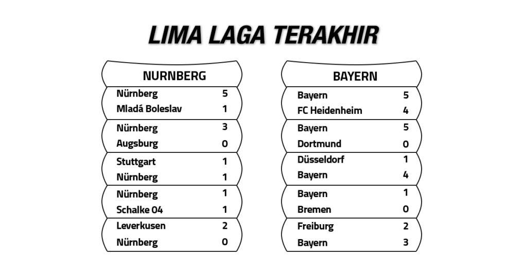 Tren Performa 1.FC Nuernberg vs Bayern Munich