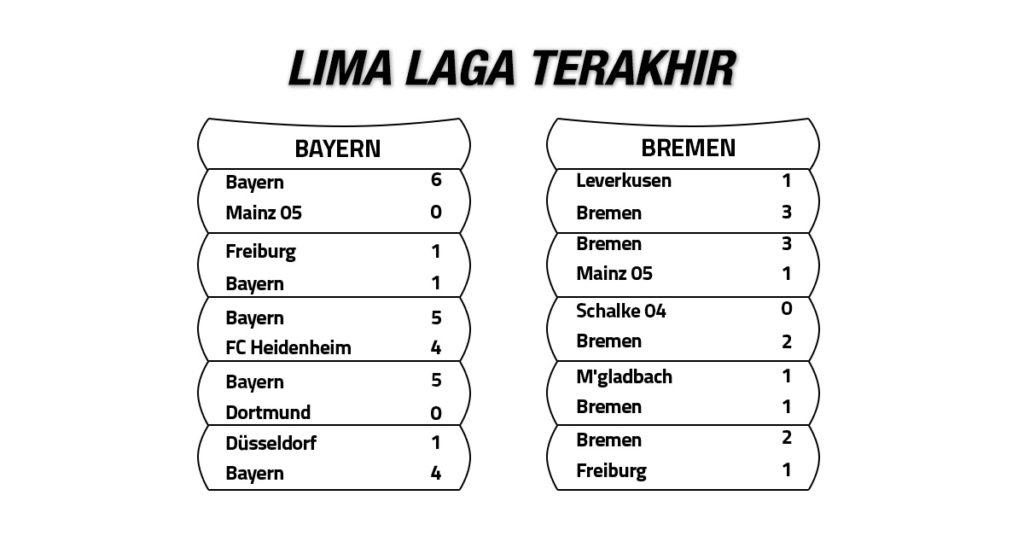 Tren Performa Bayern Munich vs Werder Bremen
