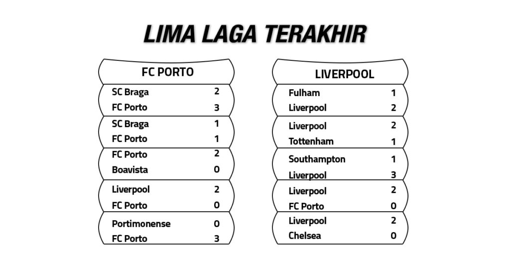 Tren Performa FC Porto vs Liverpool