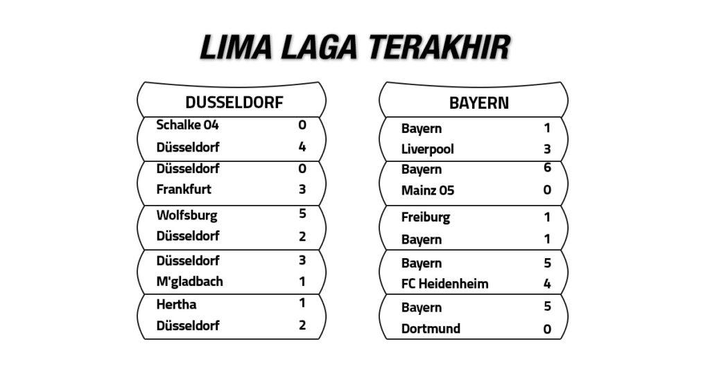 Tren Performa Fortuna Duesseldorf vs Bayern Munich
