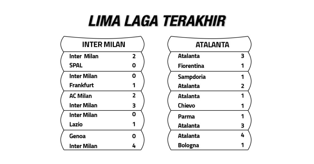 Tren Performa Inter Milan vs Atalanta