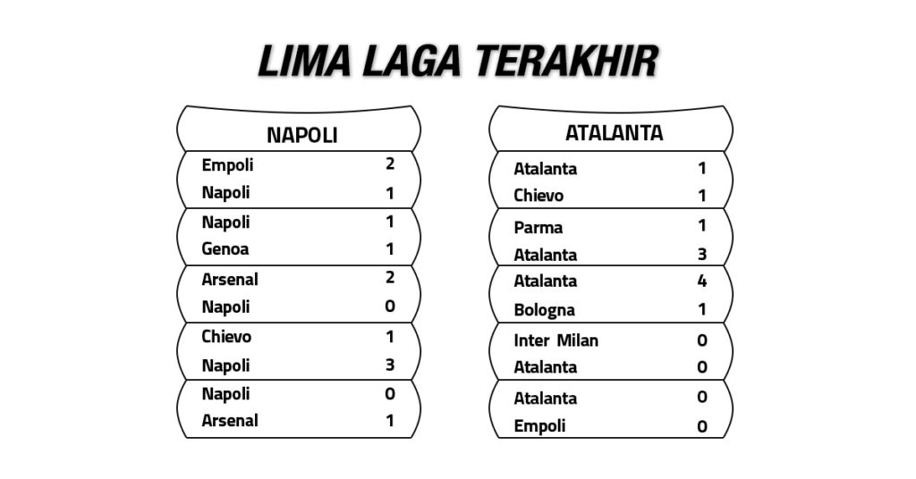 Tren Performa Napoli vs Atalanta