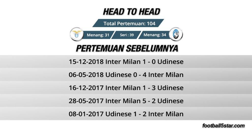 Rekor Pertemuan Lazio vs Atalanta