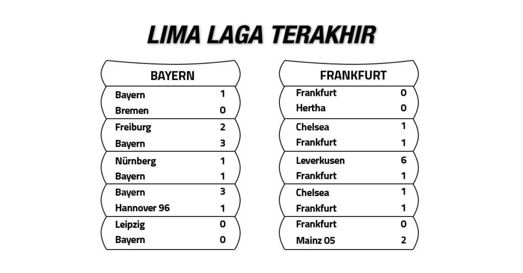Tren Performa Bayern vs Frankfurt