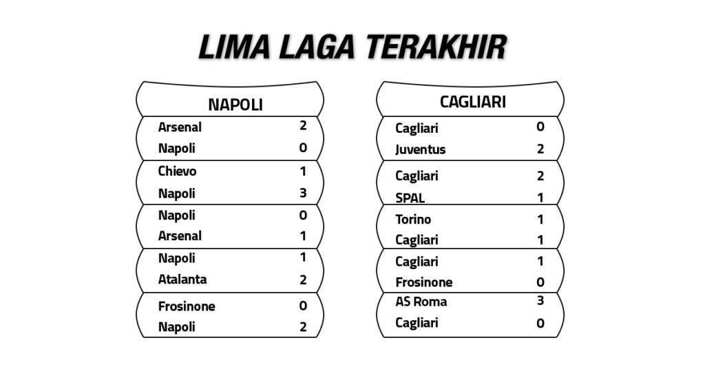 Tren Performa Napoli vs Cagliari