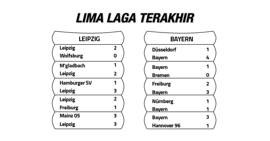 Tren Performa Leipzig vs Bayern