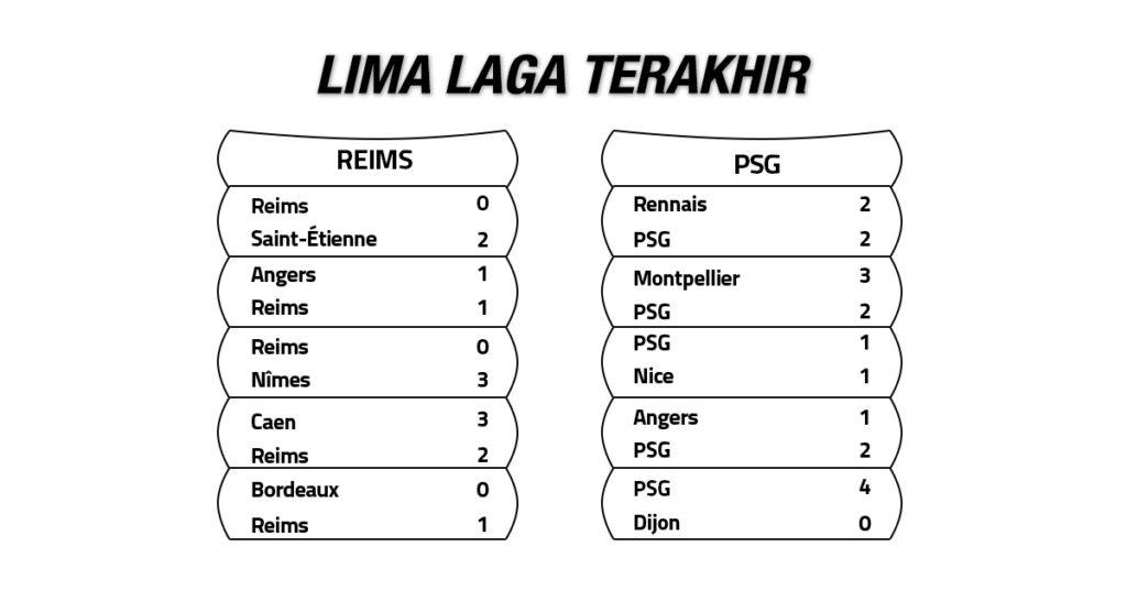 Tren Performa Reims vs PSG