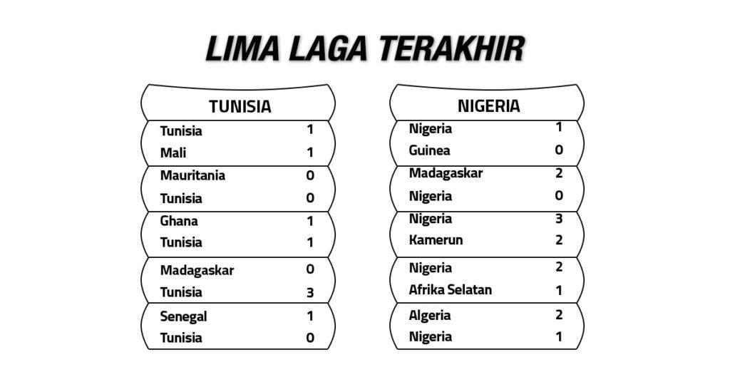 Tren Performa Tunisia vs Nigeria