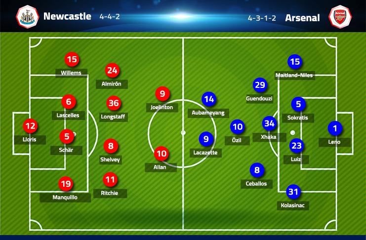 Prakiraan Formasi Newcastle UNited vs Arsenal
