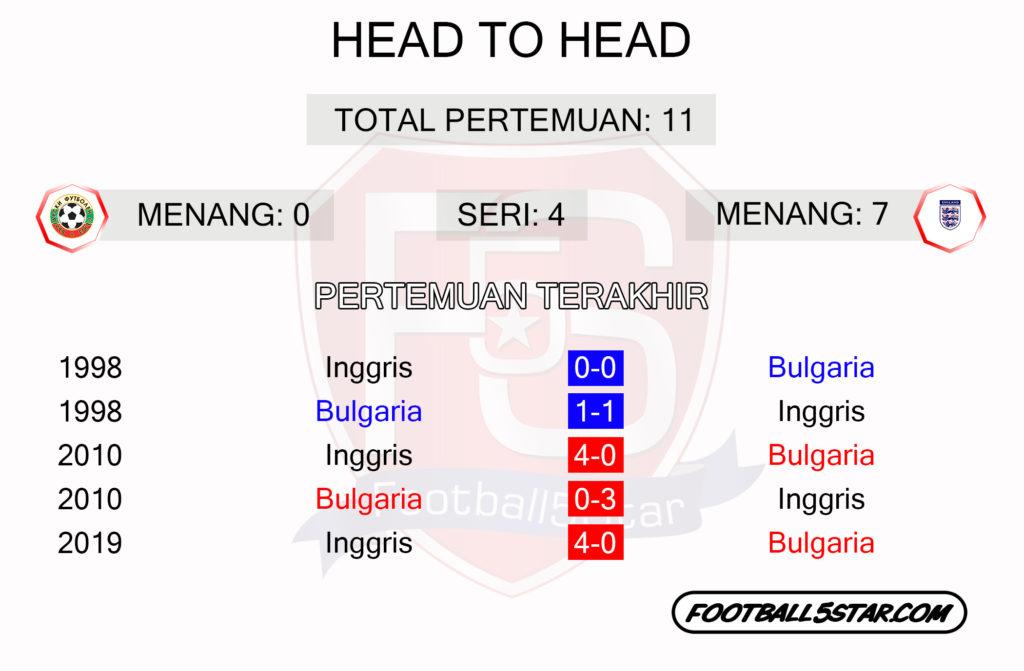 Head to head Bulgaria vs Inggris