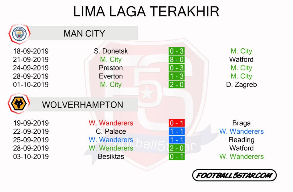 Man City vs Wolverhampton Laga Terakhir
