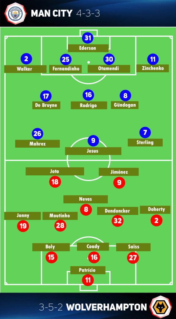 Man City vs Wolverhampton Line up