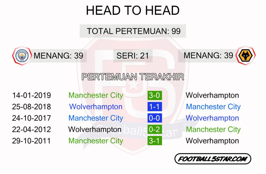 Man City vs Wolverhamptonr head to head
