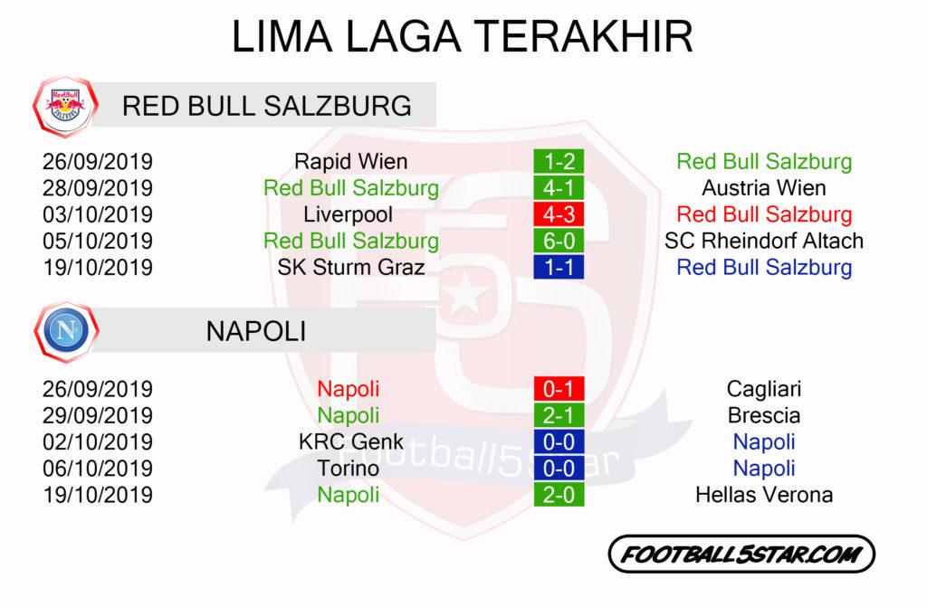Prediksi Liga Champions: Red Bull Salzburg vs Napoli