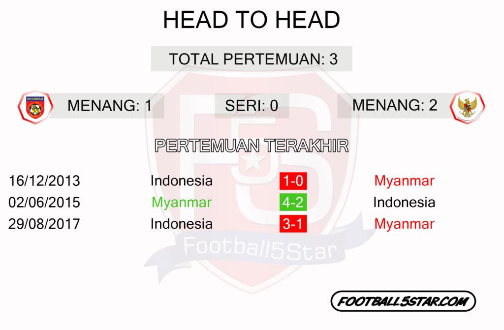 MYANMAR VS INDONESIA head to head
