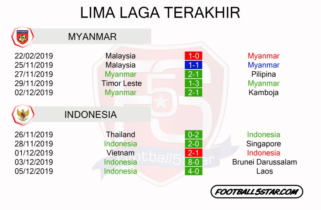 MYANMAR VS INDONESIA lima Laga Terakhir