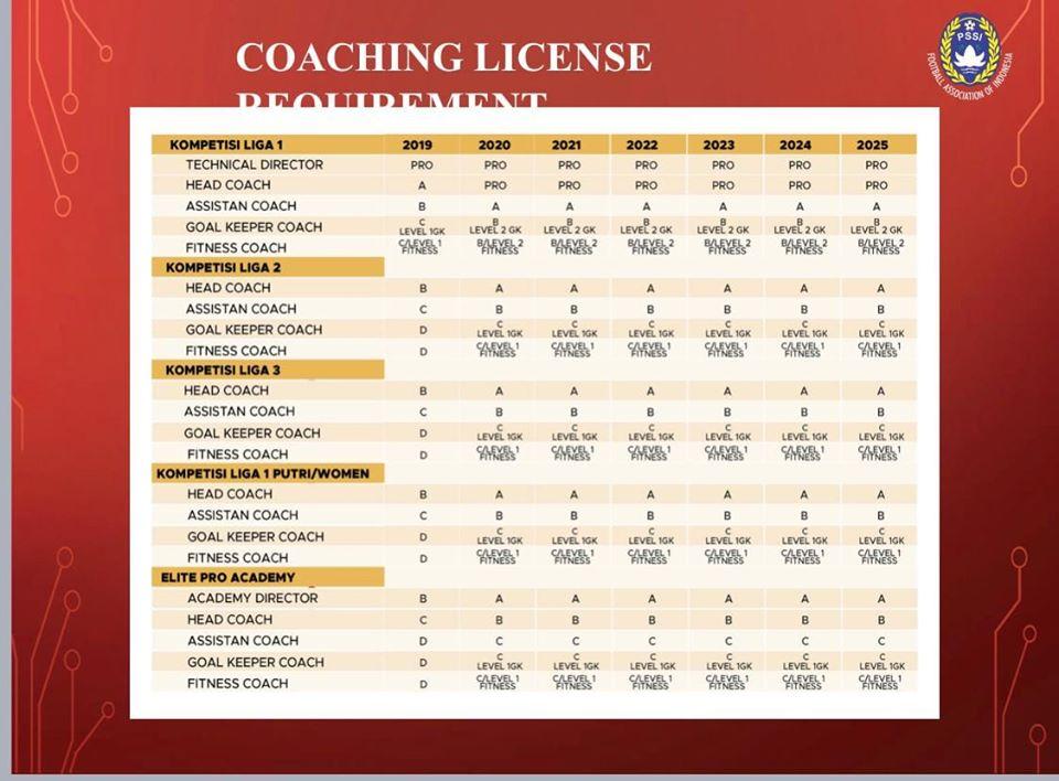 Pelatih Liga 1 2020 Harus AFC Pro? Ini Jawaban PT LIB