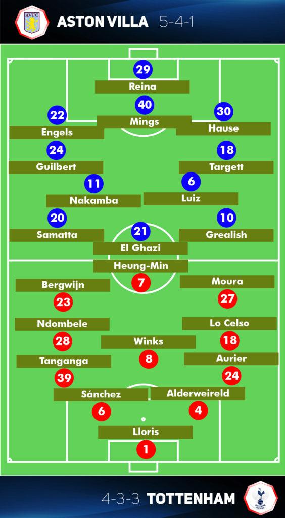 "Forecast Aston Villa vs Formasi Tottenham Hotspur ""data-id ="" 286788 ""data-full-url ="" https://www.football5star.com/wp-content/uploads/2020/02/Prakiraan cuaca-Formasi-Aston-Villa - vs-Tottenham-Hotspur.jpg ""data-link ="" https://www.football5star.com/forecast-formation-aston-villa-vs-tottenham-hotspur/ ""class ="" wp-image-286788"