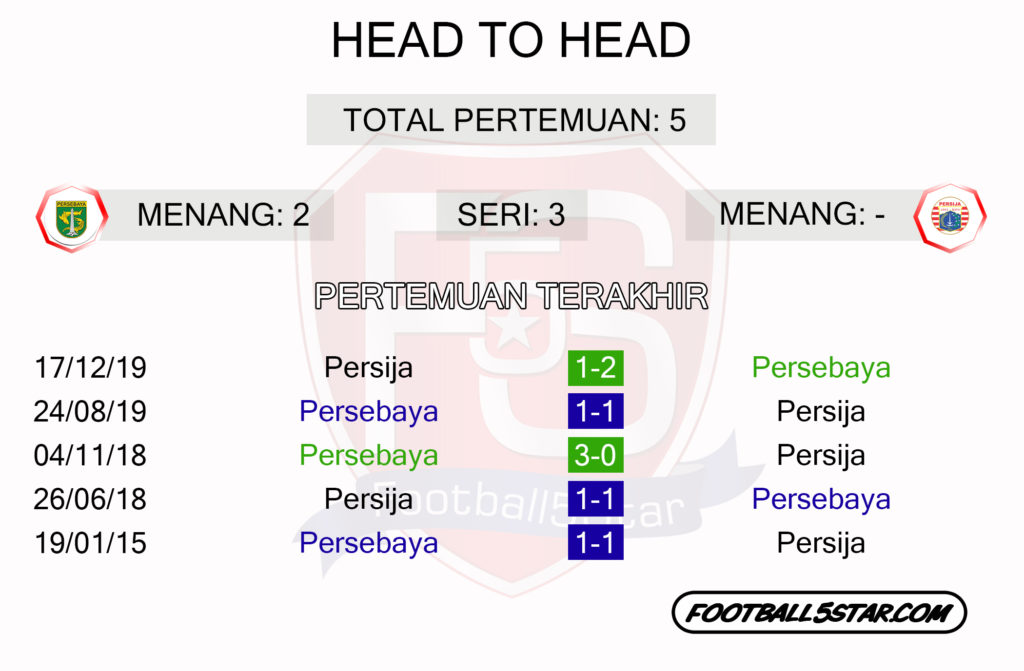 Head to head persebaya vs Persija