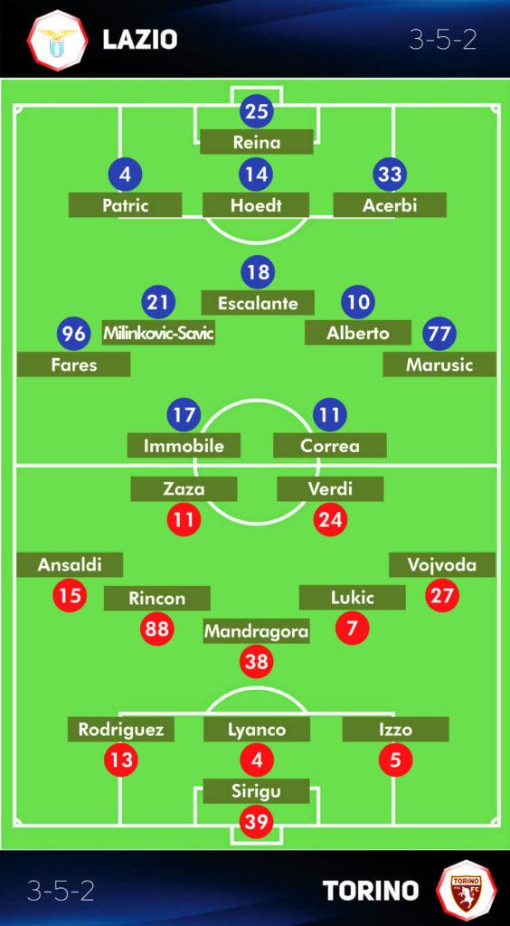Prakiraan Line-up Lazio vs Torino